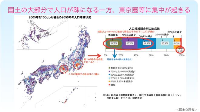 東京都市圏に人口集中jpg