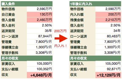 200万円内入れjpg