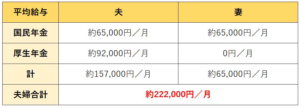 額 受給 年金 平均