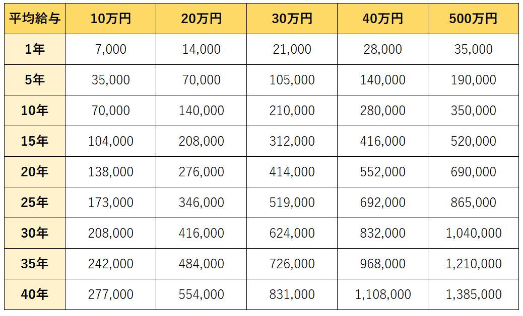 国民年金+厚生年金