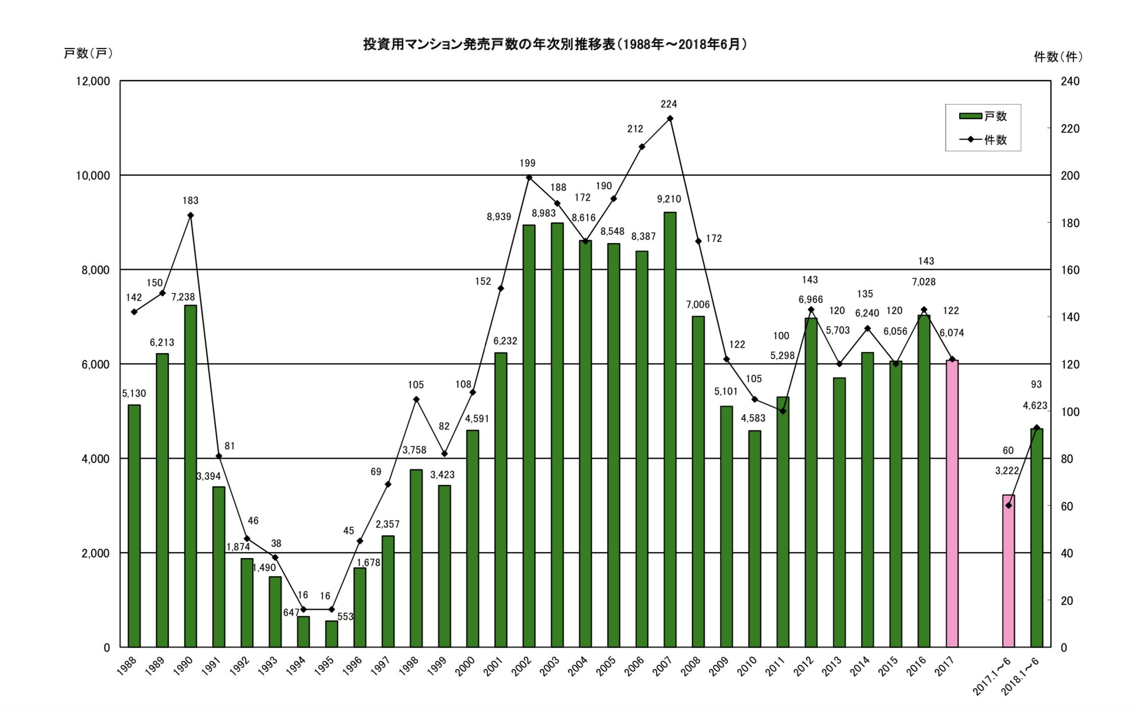 投資用マンション発売戸数の年次別推移表
